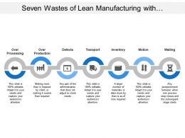 Seven Wastes Of Lean Manufacturing With Transport Motion And Defects