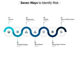 Seven Ways To Identify Risk