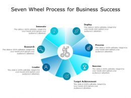 Seven Wheel Process For Business Success