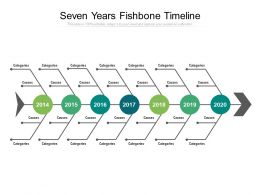 Seven Years Fishbone Timeline