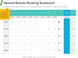 Several Brands Ranking Scorecard Ppt Powerpoint Presentation Inspiration Deck