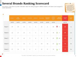Several Brands Ranking Scorecard Pts Powerpoint Presentation Mockup