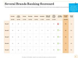 Several Brands Ranking Scorecard Software Ppt Graphics Tutorials