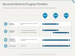 Several Initiatives Progress Timeline Building Sustainable Working Environment Ppt Mockup
