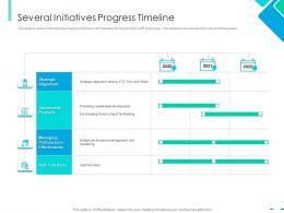 Several Initiatives Progress Timeline Integrating CSR Ppt Inspiration
