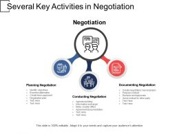 Several Key Activities In Negotiation