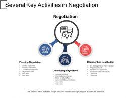 Several Key Activities In Negotiation