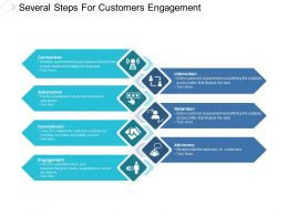 Several Steps For Customers Engagement