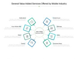 Several Value Added Services Offered By Mobile Industry