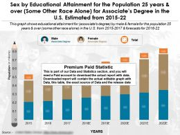 Sex By Education Accomplishment For 25 Years Over Some Other Race Alone Associates Degree US 2015-22