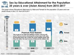 Sex By Education Achievement For 25 Years And Over Asian Alone From 2015-17