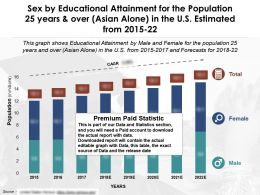 Sex By Education Attainment For Population 25 Years And Over Asian Alone US 2015-22