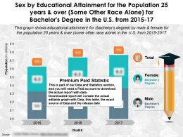 Sex By Education Attainment Population 25 Years And Over Race Alone For Bachelors Degree US 2015-17