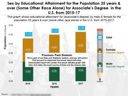 Sex By Education Attainment Population 25 Years And Over Some Race Alone Associates Degree US 2015-17