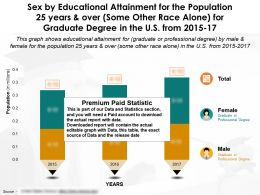 Sex By Education Completion For 25 Years And Over Some Other Race Alone For Graduate Degree In US 2015-17