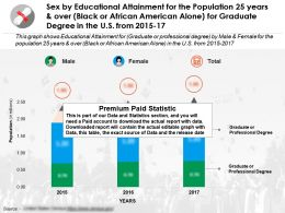Sex By Education Fulfilment For 25 Years And Over Black Or African American Alone For Graduate Degree US 2015-17