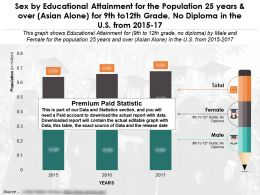Sex By Education Fulfilment For 25 Years Over Asian Alone For 9th To12th Grade No Diploma In US 2015-17