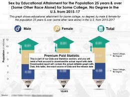 Sex By Education Fulfilment For 25 Years Over Some Other Race Alone For Some College No Degree US 2015-17
