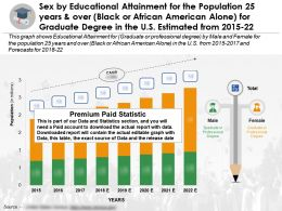 Sex By Educational Accomplishment 25 Years Over Black Or African American Alone Graduate Degree US 2015-22