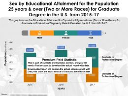 Sex By Educational Accomplishment For 25 Years And Over Two Or More Races For Graduate Degree US 2015-17