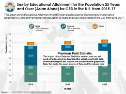 Sex By Educational Accomplishment For The Population 25 Years And Over Asian Alone For Ged In US From 2015-2017