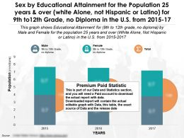 Sex By Educational Achievement 25 Years Over White Not Hispanic 9th To 12th Grade No Diploma US 2015-17