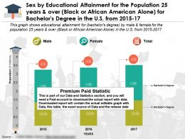 Sex By Educational Achievement For 25 Years Over Black Or African American Alone For Bachelors Degree US 2015-17