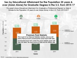 Sex By Educational Attainment For 25 Years And Over For Graduate Degree US 2015-2017