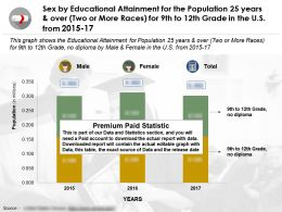 Sex By Educational Attainment For 25 Years And Over Two Or More Races For 9th To 12th Grade US 2015-2017
