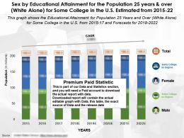 Sex By Educational Attainment For 25 Years And Over White Alone For Some College In The US From 2015-22