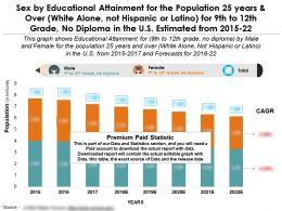 Sex By Educational Attainment For 25 Years And Over White Latino For 9th To 12th Grade No Diploma US 2015-2022
