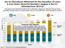 Sex By Educational Attainment For 25 Years Over Asian Alone For Bachelors Degree US 2015-2022