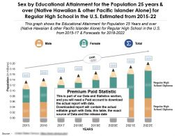 Sex By Educational Attainment For 25 Years Over Native Hawaiian For Regular High School US 2015-22
