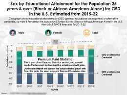 Sex By Educational Attainment For Population 25 Years And Over Black Or African American Alone Ged US 2015-22