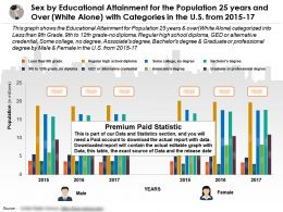 sex_by_educational_attainment_for_population_25_years_and_over_white_alone_with_categories_in_us_2015-17_Slide01