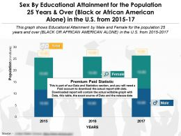 Sex By Educational Attainment For The Population 25 Years And Over Black Or African American Alone In US 2015-17