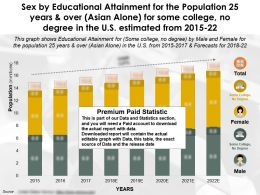 Sex By Educational Attainment Population 25 Years And Over Asian Alone For Some College No Degree In US 2015-22