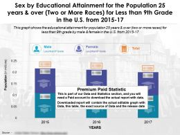 sex_by_educational_attainment_population_25_years_and_over_two_or_more_races_less_than_9th_grade_us_2015-17_Slide01