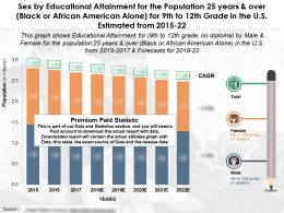 Sex By Educational Attainment Population 25 Years Black Or African American Alone 9th To 12th Grade In US 2015-22