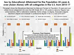 Sex By Educational Attainment Population 25 Years Over Asian Alone With All Categories In US 2015-17