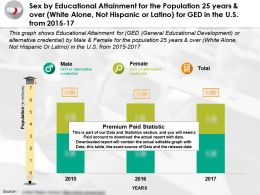 Sex By Educational Attainment Population 25 Years Over White Alone Not Latino Ged In US 2015-17