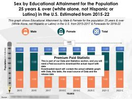 Sex By Educational Attainment Population 25 Years White Alone Not Hispanic Or Latino In US 2015-22