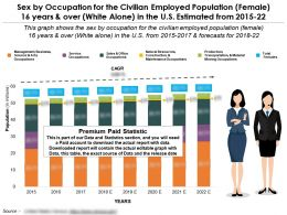 Sex By Occupation For Civilian Employed Population Female 16 Years Over White Alone In US 2015-22