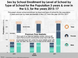 Sex By School Enrollment By Level Of School By Type Of School Population 3 Years Over In The US Years 2015-17