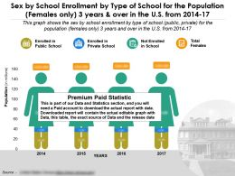 Sex By School Enrollment By Type Of School Population Females Only 3 Years In US 2014-17