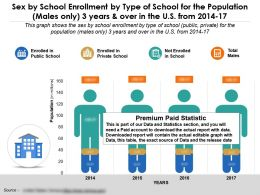 Sex By School Enrollment By Type Of School Population Males Only 3 Years In US 2014-17