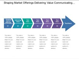 Shaping Market Offerings Delivering Value Communicating Value Accounting Access
