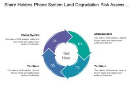 Share Holders Phone System Land Degradation Risk Assessment