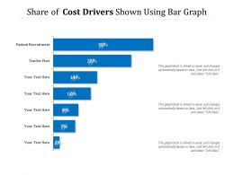 Share Of Cost Drivers Shown Using Bar Graph