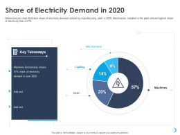 Share Of Electricity Demand In 2020 Highest Ppt Powerpoint Presentation Summary Display